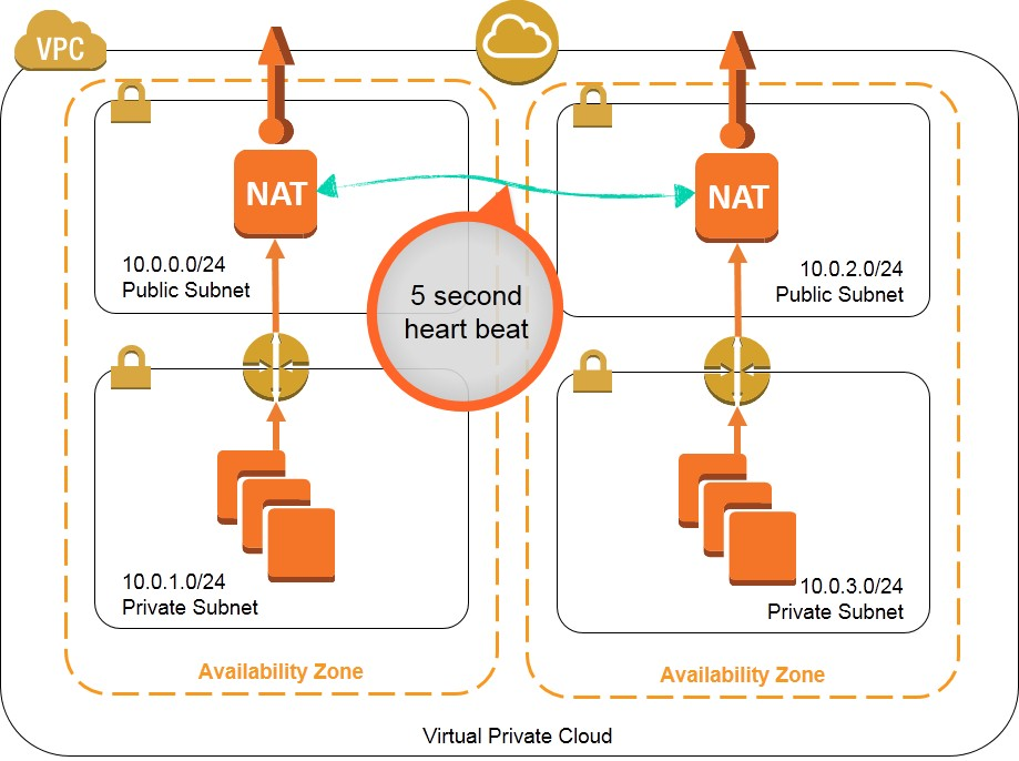 Dual, active NAT instances on AWS with the possibility of Route takeover on NAT failure