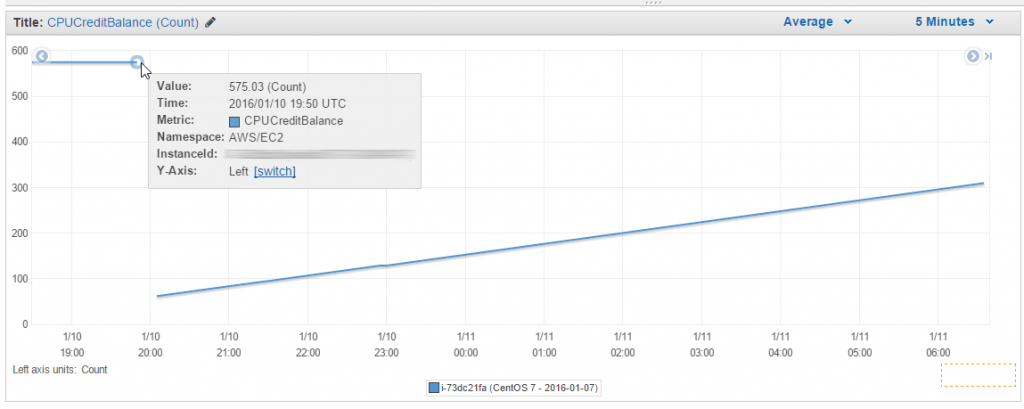 AWS Management Console: CPU credits