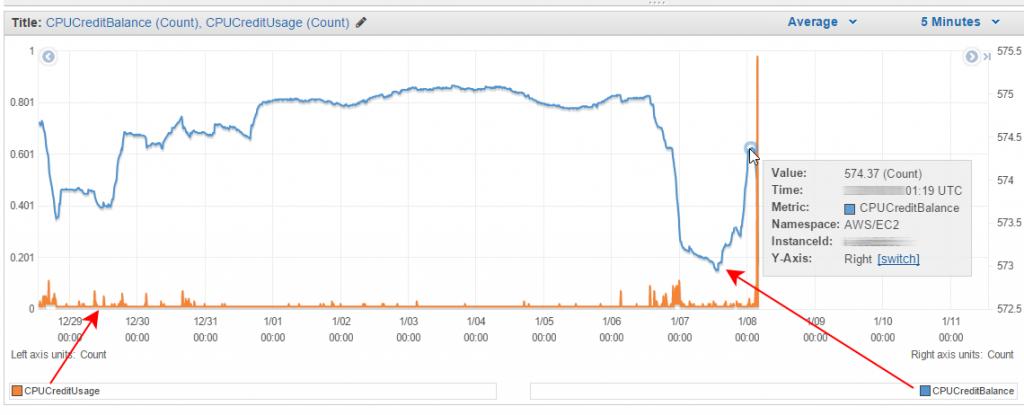 AWS Management Console: CPU credit balance vs. credit usage of an EC2 Burstable Performance instance