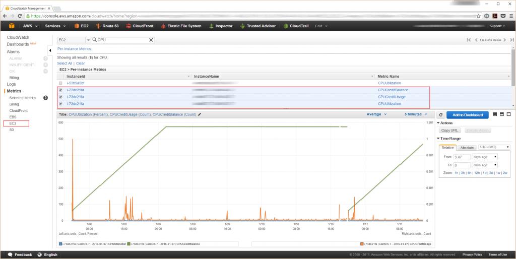 AWS Management Console: verifying CPU-related metrics